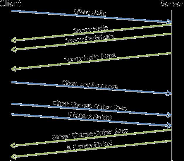 Mongodb Tls And X509 Authentication Deep Dive Asynchronous Java